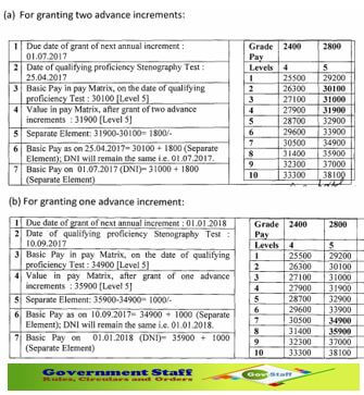 7th Pay Commission: Advance Increments to Stenographers of Subordinate Offices on qualifying speed test in shorthand.