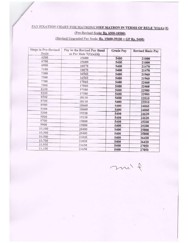 7th-pay-commission-pay-fixation-of-initial-pay-of-nursing-cadre-circulation-of-fixation-tables-rbe-no-09-2020