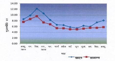उपभोक्ता मूल्य सूचकांक – अक्टूबर 2020 / All India Consumer Price Index – October, 2020