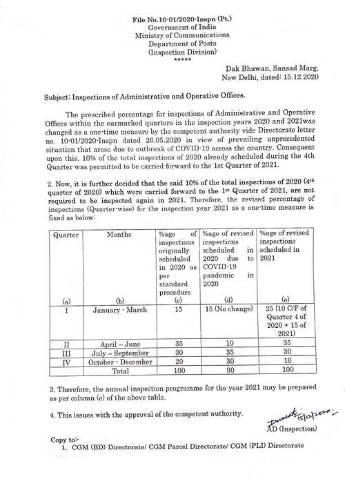 Inspections of Administrative and Operative Offices reg – Deptt. of Posts order dated 15-12-2020