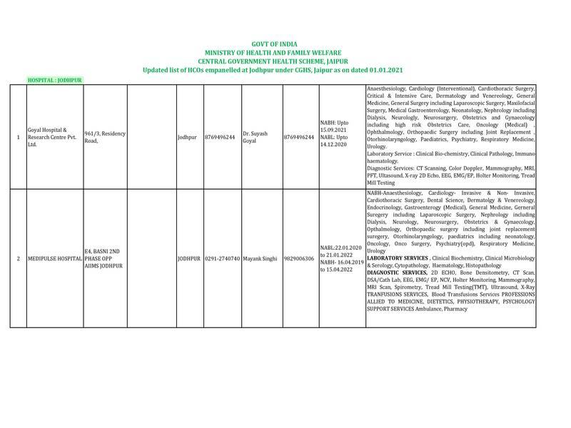 CGHS Jaipur : List of HCOs empanelled under CGHS at Jodhpur as on 01.01.2021