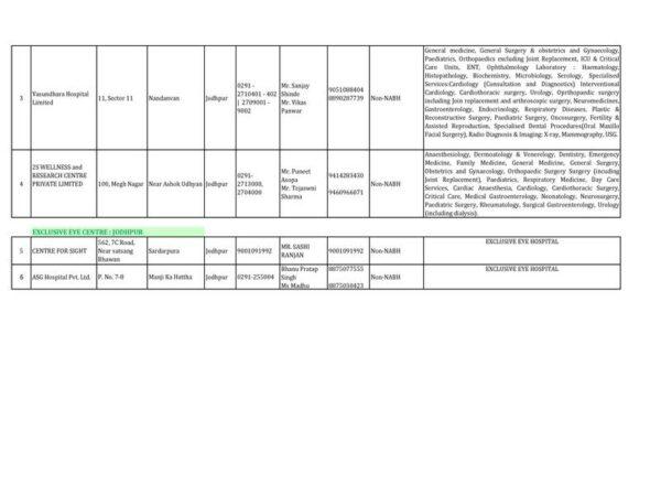 cghs jaipur list of hcos empanelled under cghs at jodhpur as on 01 01 2021 02