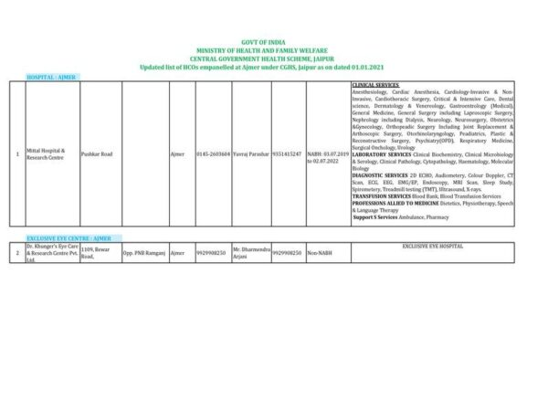 empanelled-hcos-at-ajmer-under-cghs-jaipur-as-on-dated-01-01-2021