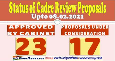 Cadre Review proposals processed/pending in DoPT as on 08th February 2021