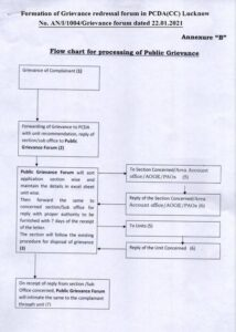formation-of-grievance-redressal-forum