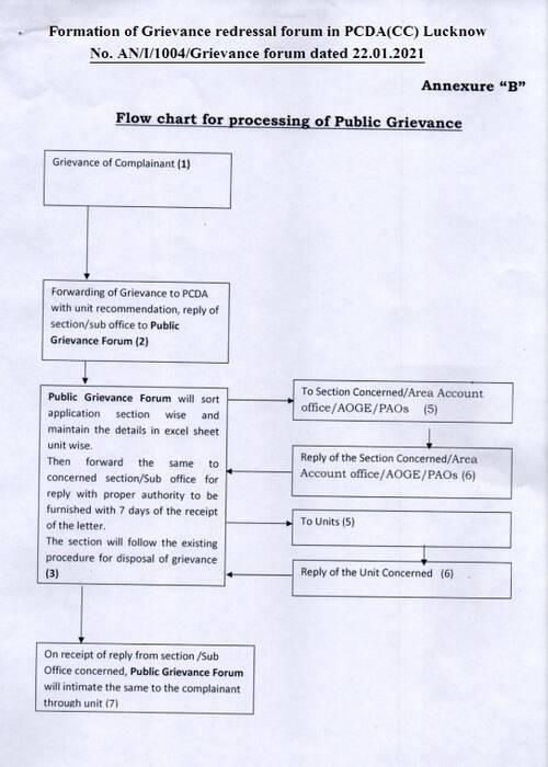 Grievance Redressal Adalat: Formation of Grievance redressal forum in PCDA(CC) Lucknow