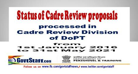 Status of Cadre Review proposals processed by DoPT as on 02 June 2021