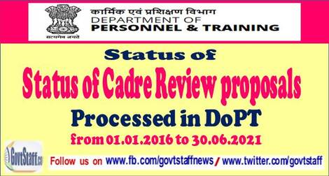 Status of Cadre Review proposals processed in Cadre Review Division of DoPT as on 6th Jul 2021